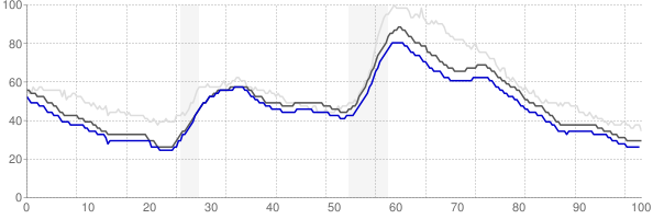 Boston, Massachusetts monthly unemployment rate chart